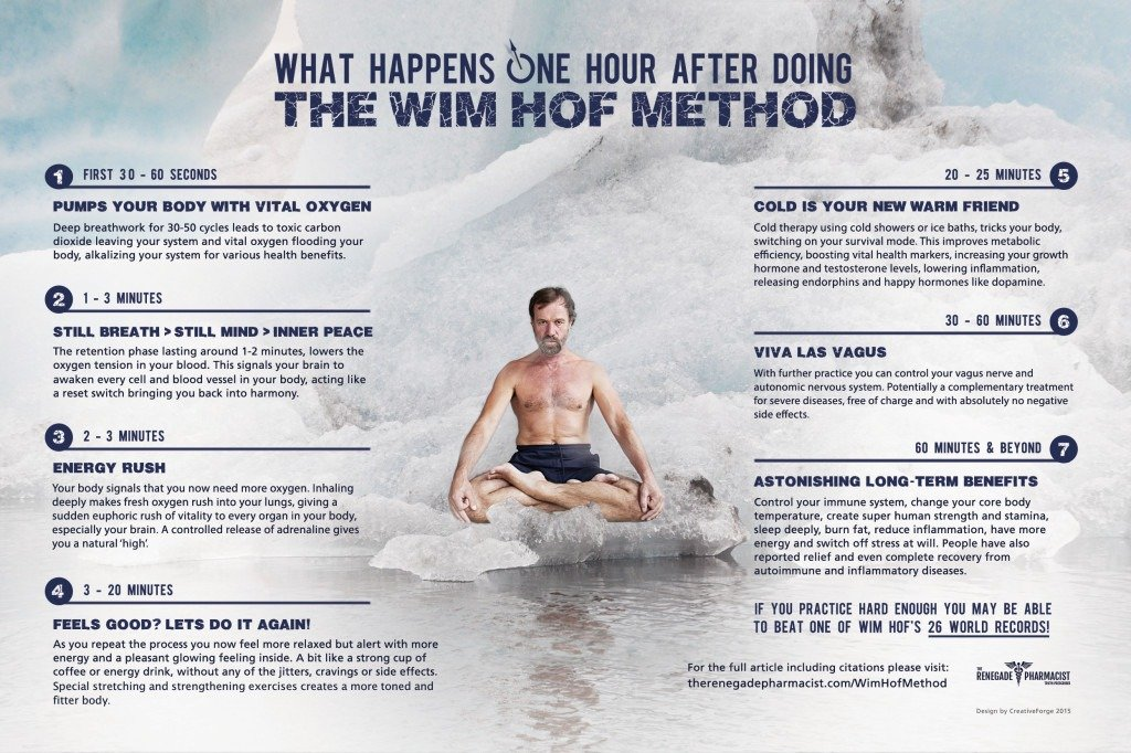 Benefits of the Wim Hof Method